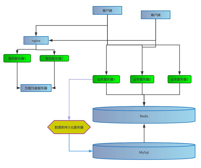 棋牌游戏服务器架构设计-棋牌视角